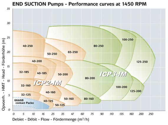 Kennlinie PACKO Vertikale Edelstahlkreiselpumpe in Cantilever Bauform Typ ICP-IM
