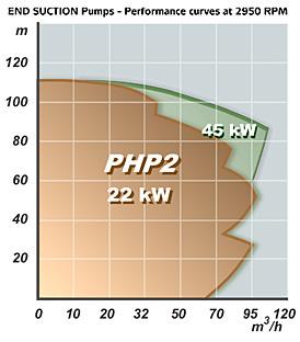 Kennlinie PACKO Edelstahlpumpe Typ PHP