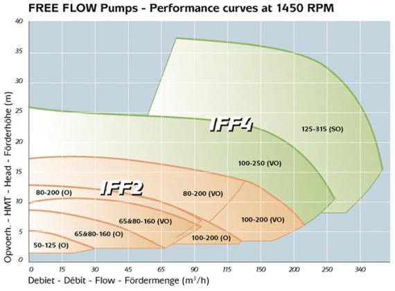 Kennlinie PACKO Freistrom-Pumpe Typ IFF